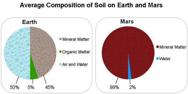 soil makeup of mars makeup geek